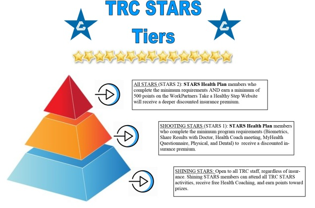 STARS Tiers